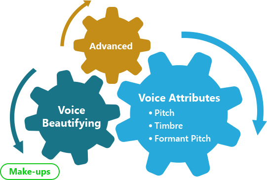 Combination of the most powerful voice settings